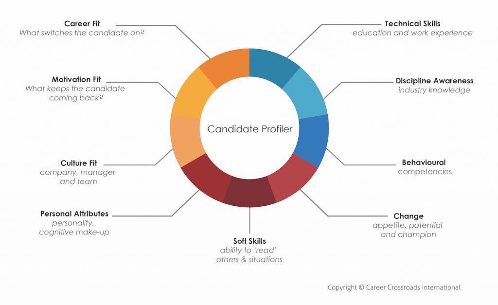 CCI Candidate Profiler